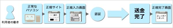 図解:通常の送金の流れ