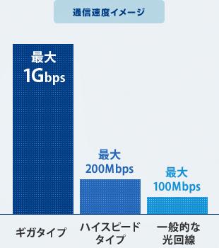 通信速度イメージ